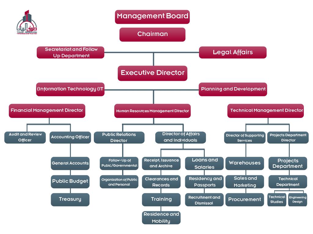 company chart en